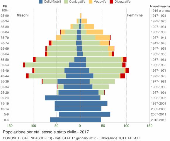 Grafico Popolazione per età, sesso e stato civile Comune di Calendasco (PC)
