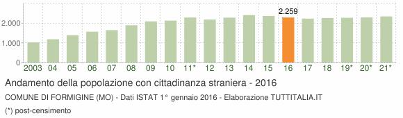 Grafico andamento popolazione stranieri Comune di Formigine (MO)