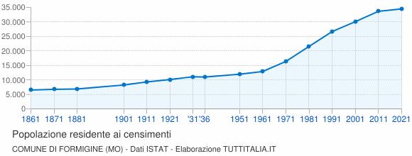 Grafico andamento storico popolazione Comune di Formigine (MO)