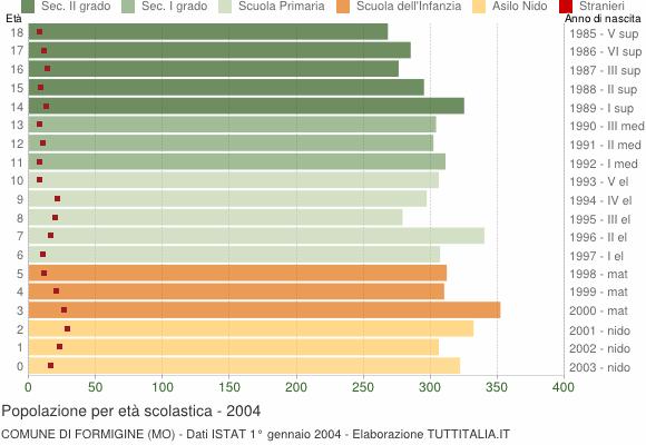 Grafico Popolazione in età scolastica - Formigine 2004