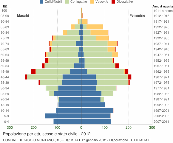 Grafico Popolazione per età, sesso e stato civile Comune di Gaggio Montano (BO)