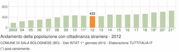 Grafico andamento popolazione stranieri Comune di Sala Bolognese (BO)