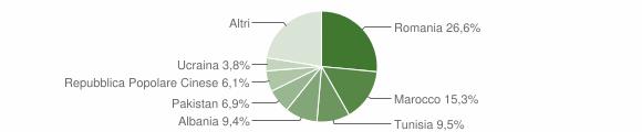 Grafico cittadinanza stranieri - Sala Bolognese 2019