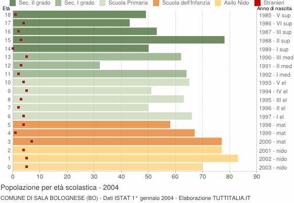 Grafico Popolazione in età scolastica - Sala Bolognese 2004