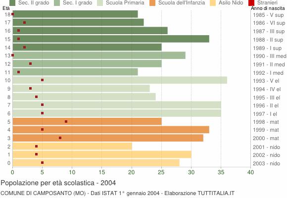 Grafico Popolazione in età scolastica - Camposanto 2004