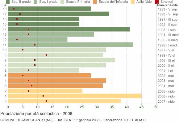 Grafico Popolazione in età scolastica - Camposanto 2008