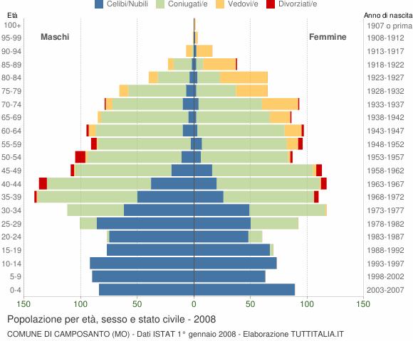 Grafico Popolazione per età, sesso e stato civile Comune di Camposanto (MO)