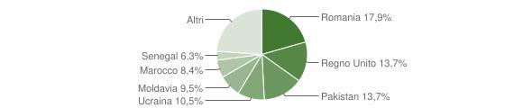 Grafico cittadinanza stranieri - Albareto 2018