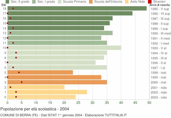Grafico Popolazione in età scolastica - Berra 2004