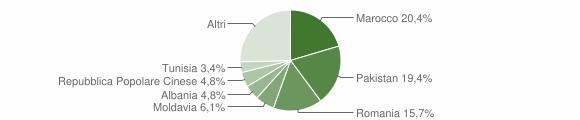 Grafico cittadinanza stranieri - Calderara di Reno 2012