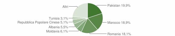 Grafico cittadinanza stranieri - Calderara di Reno 2014
