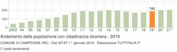 Grafico andamento popolazione stranieri Comune di Campegine (RE)