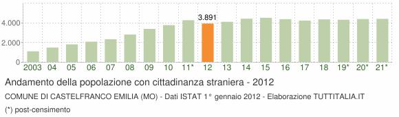 Grafico andamento popolazione stranieri Comune di Castelfranco Emilia (MO)