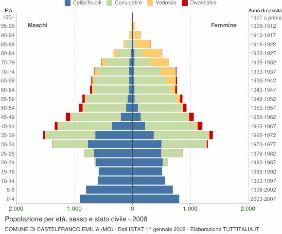 Grafico Popolazione per età, sesso e stato civile Comune di Castelfranco Emilia (MO)