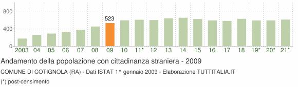 Grafico andamento popolazione stranieri Comune di Cotignola (RA)