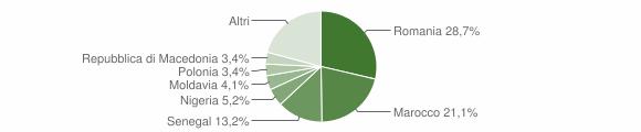 Grafico cittadinanza stranieri - Cotignola 2019
