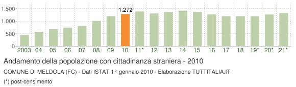 Grafico andamento popolazione stranieri Comune di Meldola (FC)