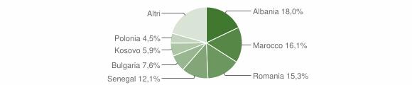 Grafico cittadinanza stranieri - Meldola 2012