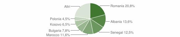 Grafico cittadinanza stranieri - Meldola 2018