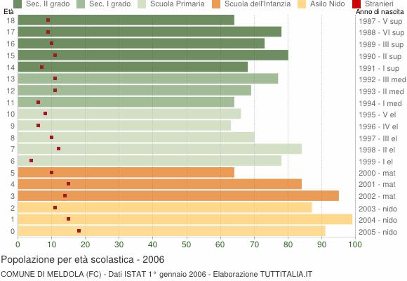 Grafico Popolazione in età scolastica - Meldola 2006
