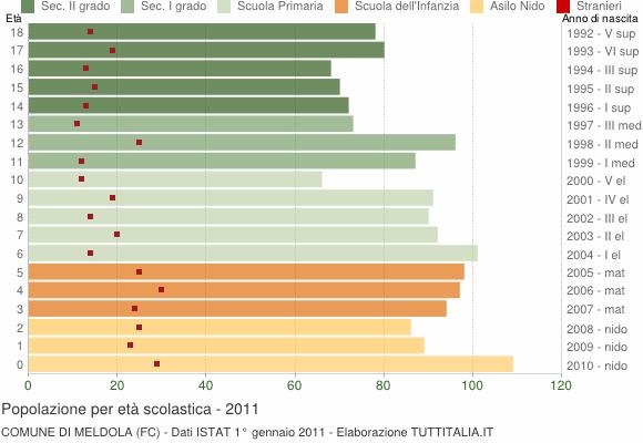 Grafico Popolazione in età scolastica - Meldola 2011