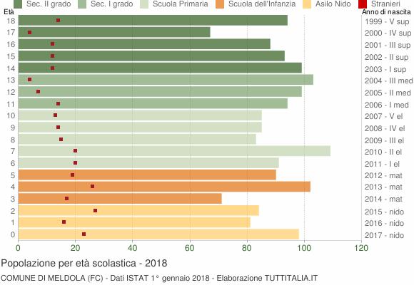 Grafico Popolazione in età scolastica - Meldola 2018