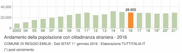 Grafico andamento popolazione stranieri Comune di Reggio Emilia