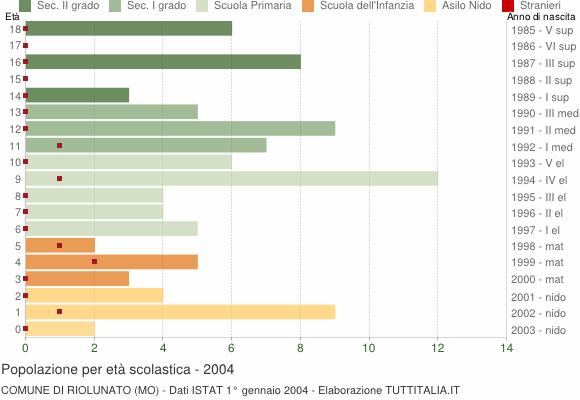 Grafico Popolazione in età scolastica - Riolunato 2004