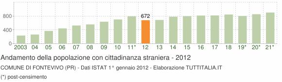 Grafico andamento popolazione stranieri Comune di Fontevivo (PR)