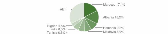 Grafico cittadinanza stranieri - Fontevivo 2012