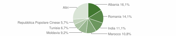 Grafico cittadinanza stranieri - Fontevivo 2018