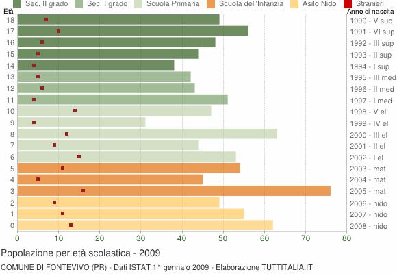 Grafico Popolazione in età scolastica - Fontevivo 2009