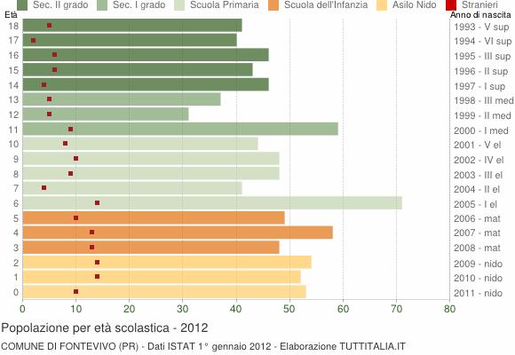 Grafico Popolazione in età scolastica - Fontevivo 2012