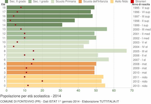 Grafico Popolazione in età scolastica - Fontevivo 2014