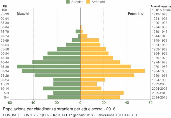 Grafico cittadini stranieri - Fontevivo 2018