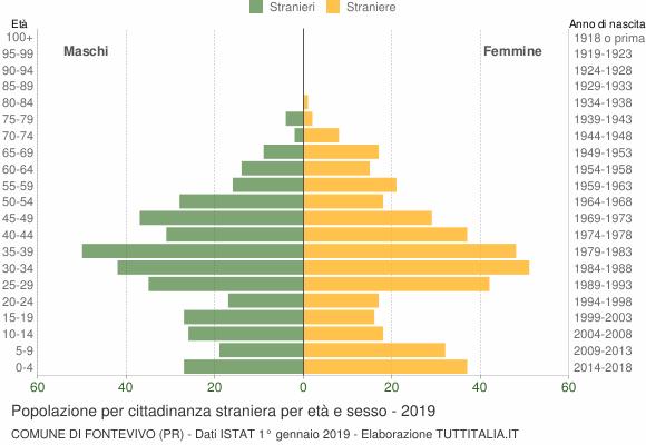 Grafico cittadini stranieri - Fontevivo 2019
