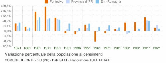Grafico variazione percentuale della popolazione Comune di Fontevivo (PR)