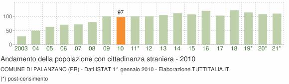 Grafico andamento popolazione stranieri Comune di Palanzano (PR)