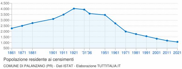 Grafico andamento storico popolazione Comune di Palanzano (PR)