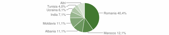 Grafico cittadinanza stranieri - Palanzano 2012