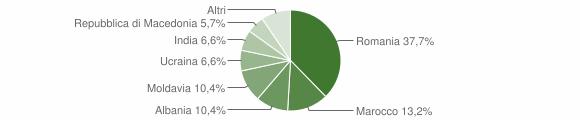 Grafico cittadinanza stranieri - Palanzano 2015