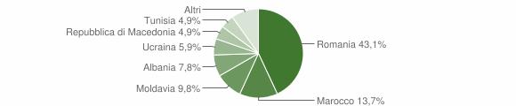 Grafico cittadinanza stranieri - Palanzano 2017