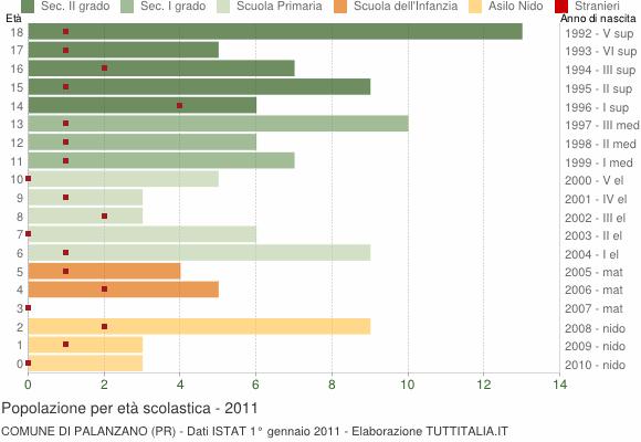 Grafico Popolazione in età scolastica - Palanzano 2011