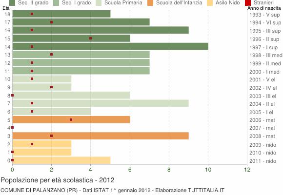 Grafico Popolazione in età scolastica - Palanzano 2012