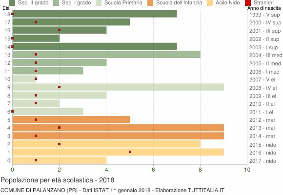 Grafico Popolazione in età scolastica - Palanzano 2018