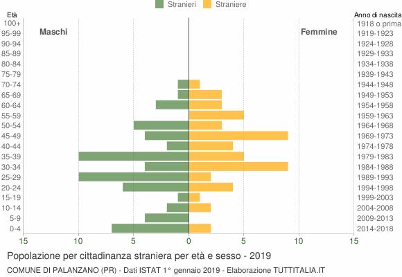 Grafico cittadini stranieri - Palanzano 2019