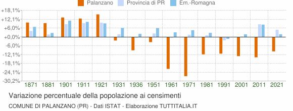 Grafico variazione percentuale della popolazione Comune di Palanzano (PR)