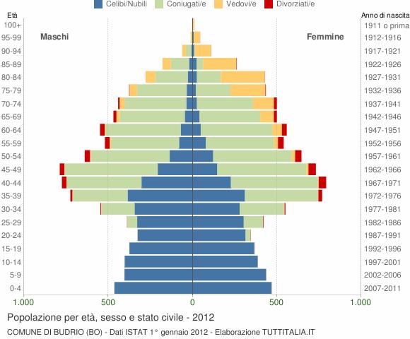 Grafico Popolazione per età, sesso e stato civile Comune di Budrio (BO)