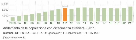 Grafico andamento popolazione stranieri Comune di Cesena
