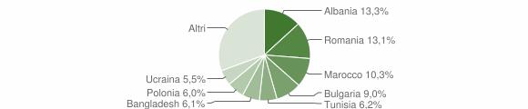 Grafico cittadinanza stranieri - Cesena 2012